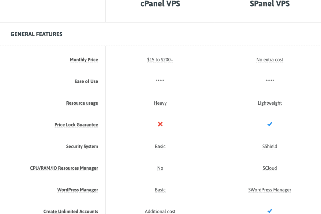 Spanel VS Cpanel Feature comparison