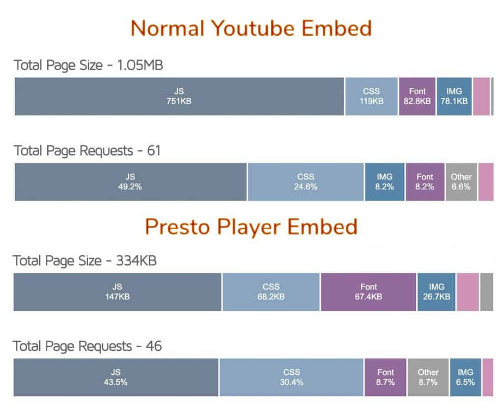 Youtube vs Presto Player embed page speed